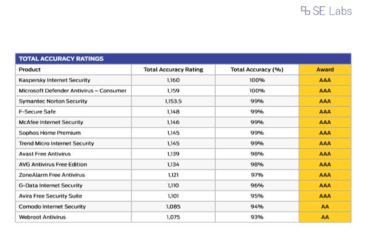 Résultats du laboratoire Norton Antivirus.