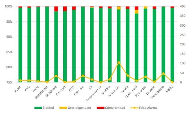 Windows Defender - Tests comparatifs AV dans le monde réel
