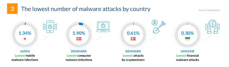 cybersécurité 2019 stat